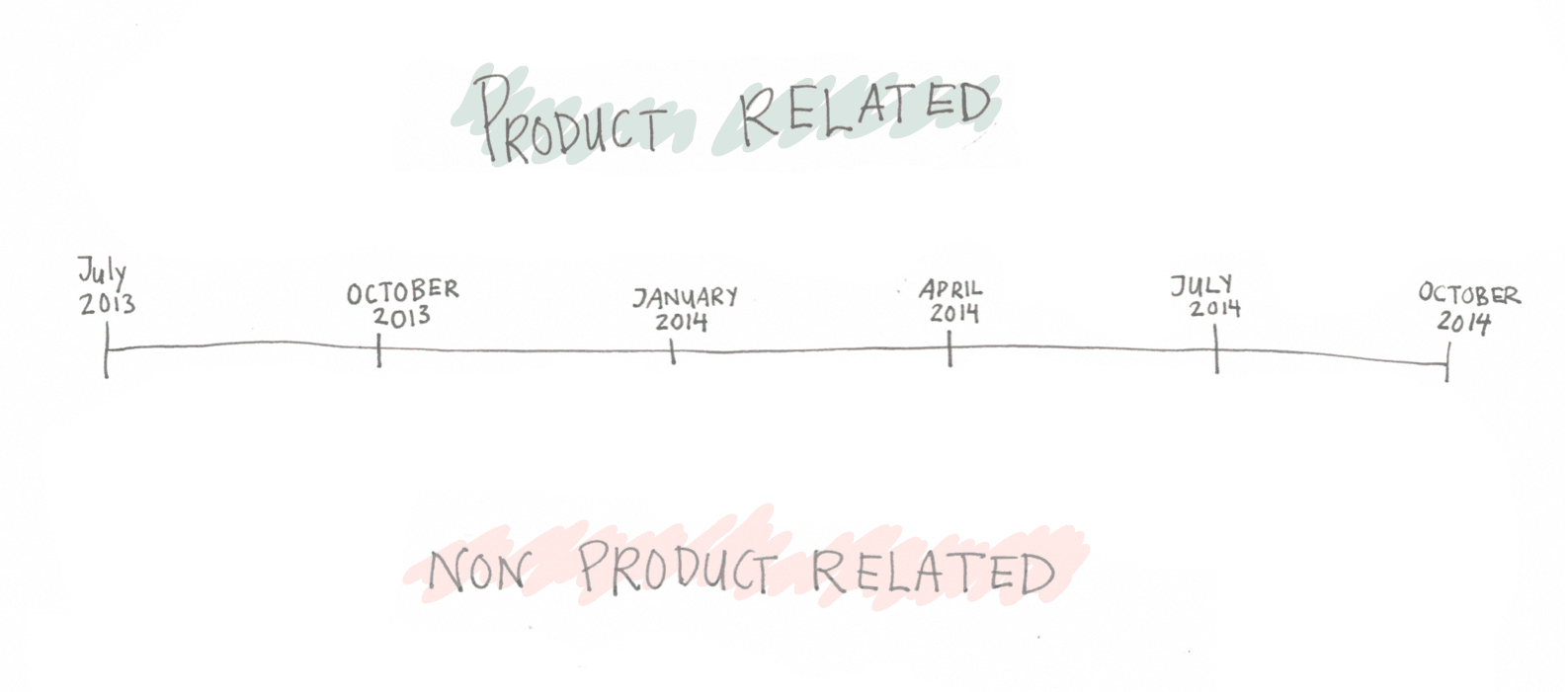 product vs non product