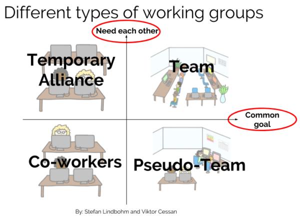 Bildergebnis für different types of working groups